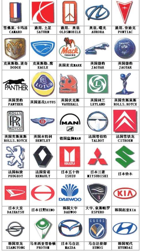 世界最全汽车的标志你认识多少啊 爱车族一定要收藏哦图片