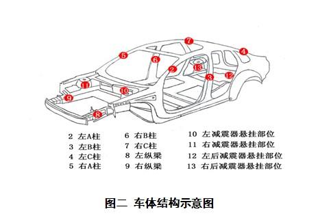 二手车鉴定评估规范