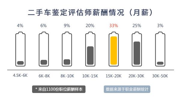 二手车评估师薪资水平@chinaadec.com