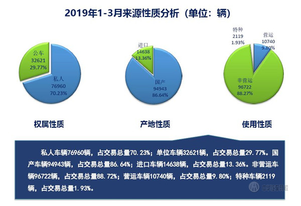 2019年第壹季度上海市二顺手车累计买进卖量数据@chinaadec.com