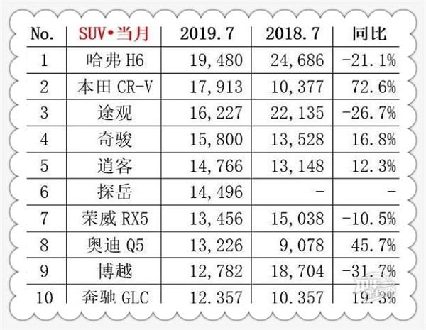 2019年7月汽车销量排行榜@chinaadec